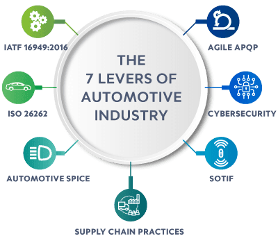 7 Levers of Automotive Industry